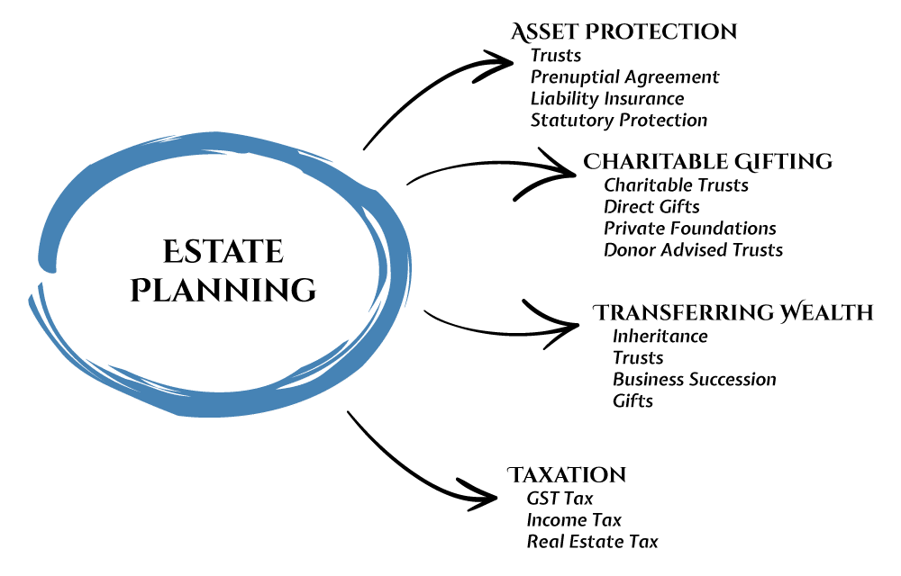 Estate Planning | Silva Law Office